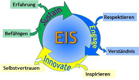 EIS: Ansatz für Change Management